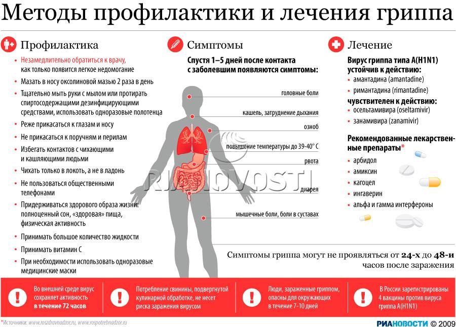 санбюллетень в картинках по гриппу